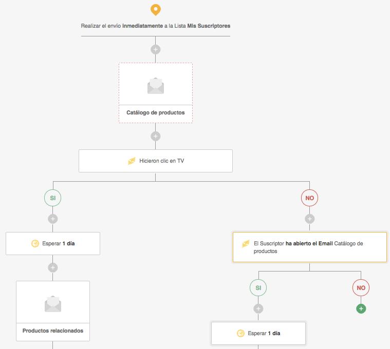 Automation por Comportamiento en Email: flujo