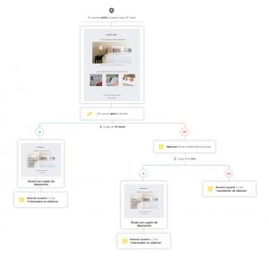 ejemplo automation de producto visitado para tiendanube