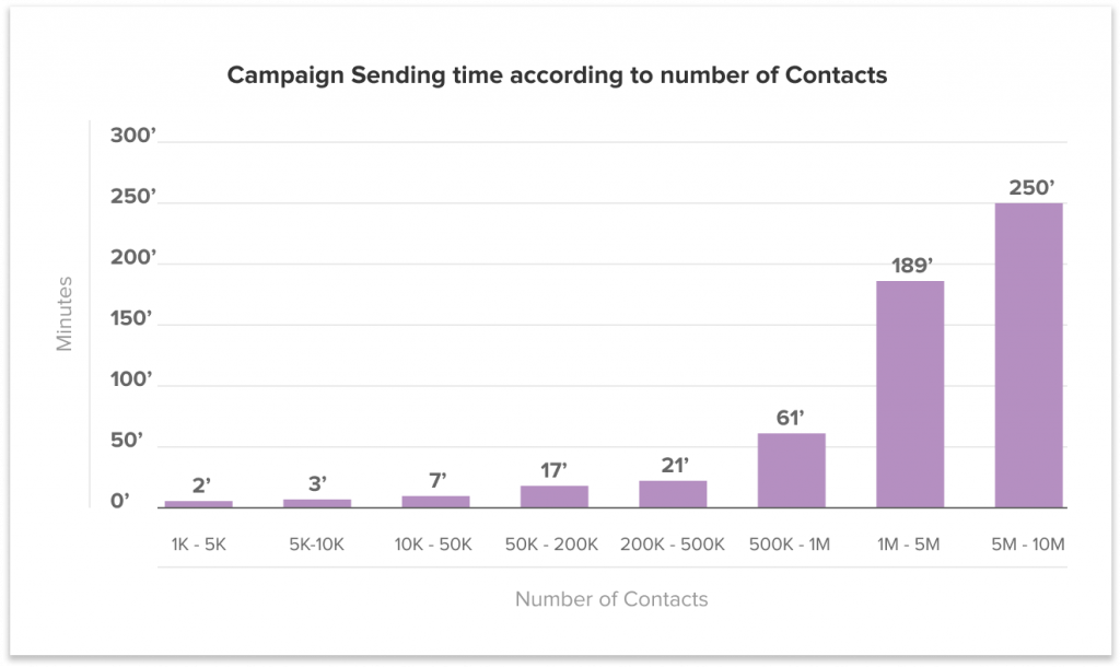 campaign sending time